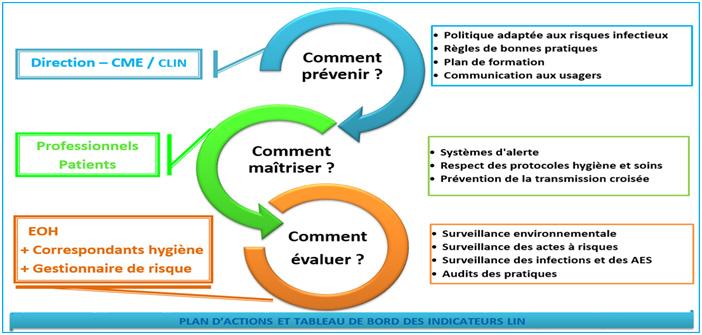 Plan d'actions et tableau de bord des indicateurs LIN