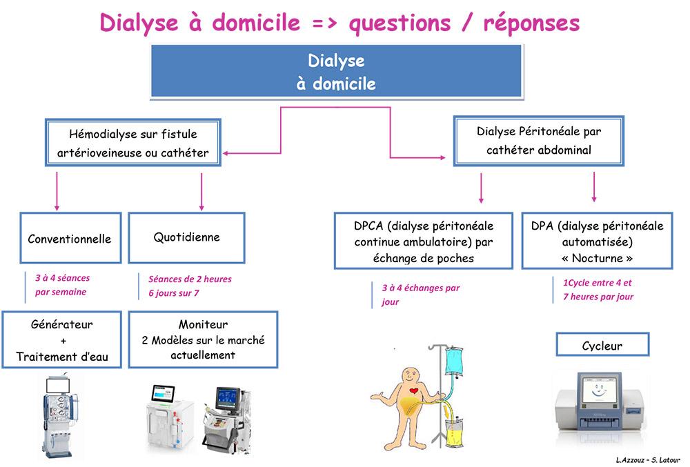 Schéma de la Dialyse à domicile