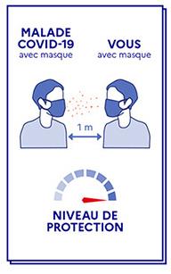 Niveau de protection du masque