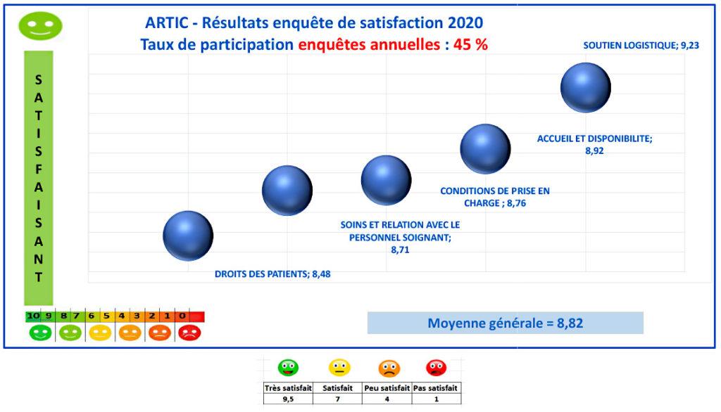 >Enquête de satisfaction pour les centres Artic 42 en 2020